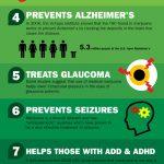 Ten Benefits of Medical Marijuana