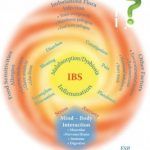 Cannabis and IBS