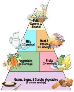 Diabetes Food Pyramid