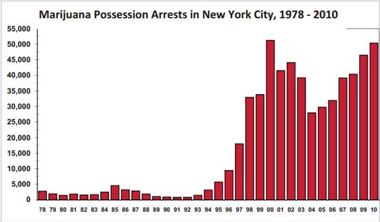 marijuana possesion New York