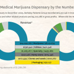 Let's talk numbers concerning Medical Marijuana users in California