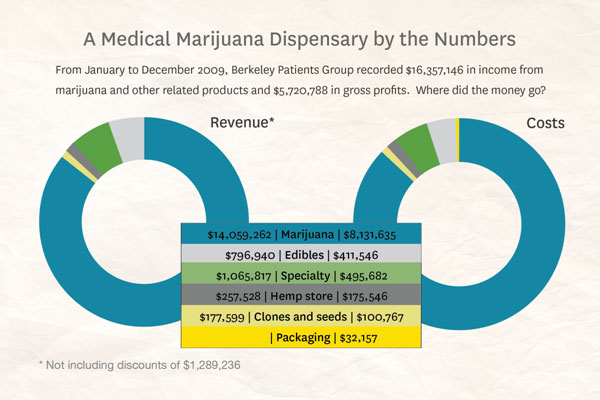 LET_S-TALK-NUMBERS-CONCERNING-MEDICAL-MARIJUANA-USES-IN-CALIFORNIA