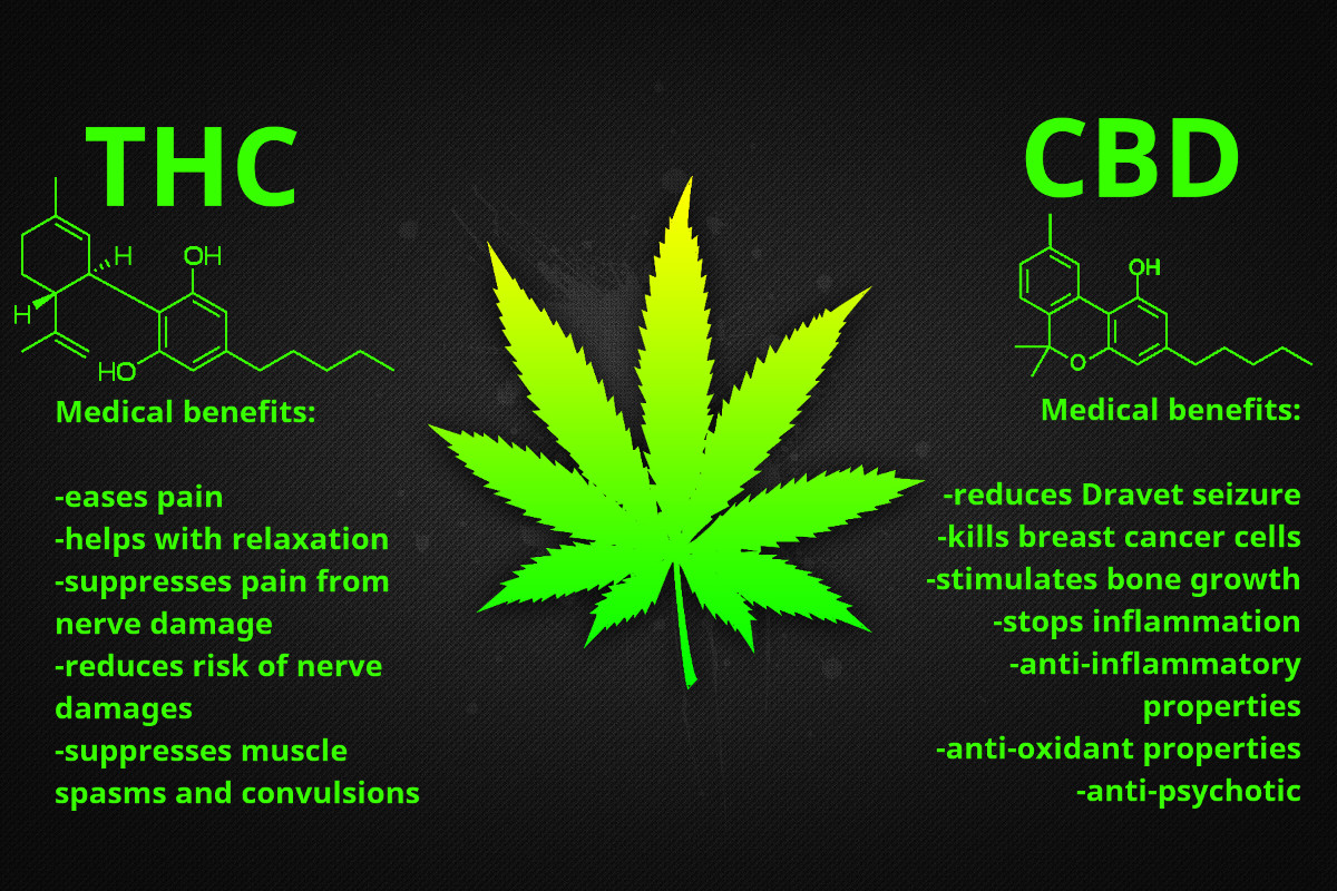 thc cbd cancer