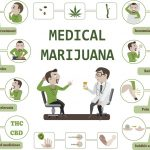 How Medical Marijuana Affects Your Body