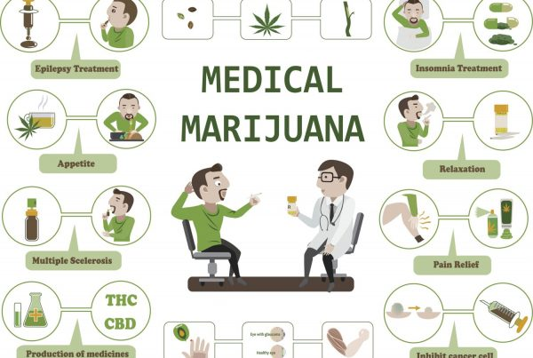 medical marijuana your body